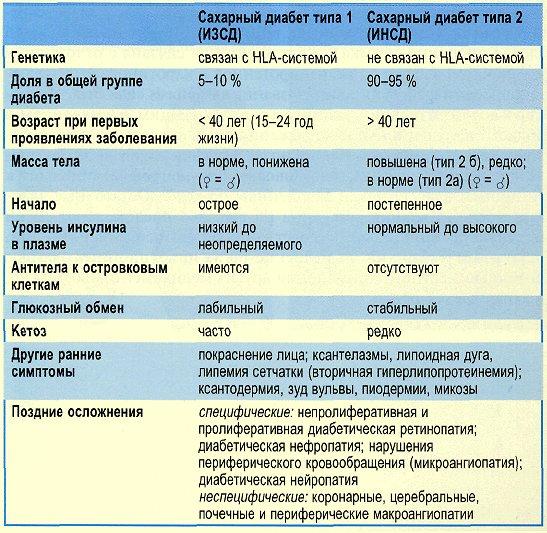 диагностика сахарного диабета анализы
