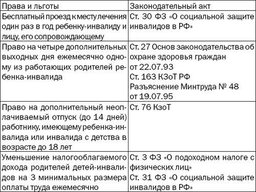 Льготы детям инвалидам по диабету украина