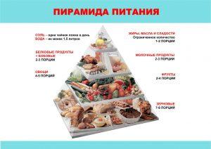 Особенности питания при заболевании