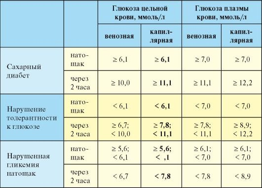 Здоровье сахарный диабет ноги