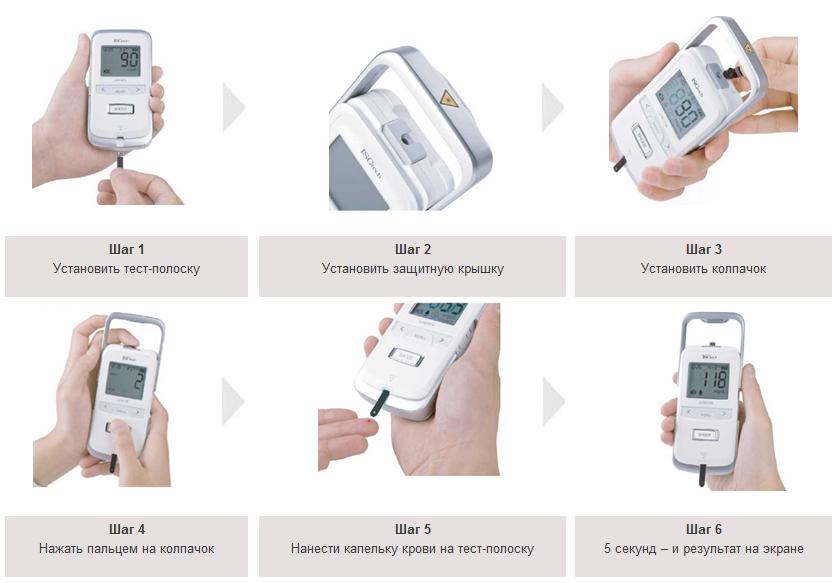 Как измерить правильно уровень сахара в крови в домашних условиях