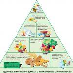 Как лечить сахарный диабет 1 и 2 типа народными средствами в домашних условиях