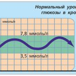 Таблица перевода результатов глюкометров, настроенных на анализ сахара по плазме, в значения по  крови