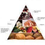 Типы сахарного диабета: составляем сравнительную характеристику
