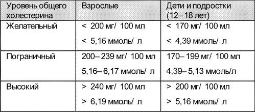 соотношение холестерина высокой и низкой плотности