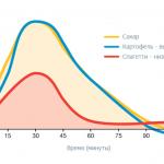 Как пользоваться таблицей гликемических индексов, составляя меню для диабетиков